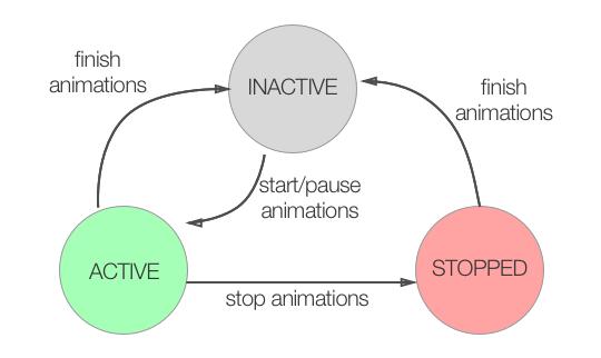 Animation States