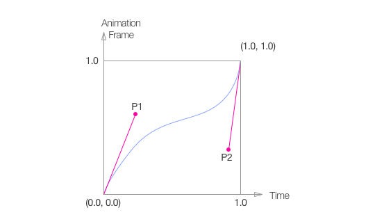 Cubic Timing Curve