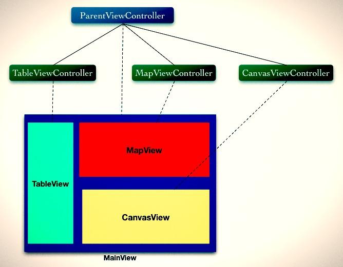 View controller hierachy