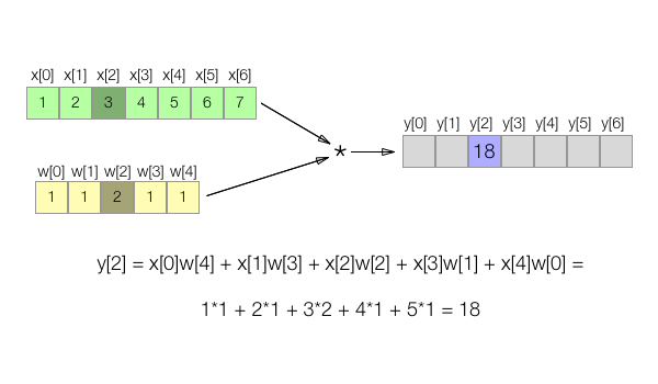 1D Convolution Example