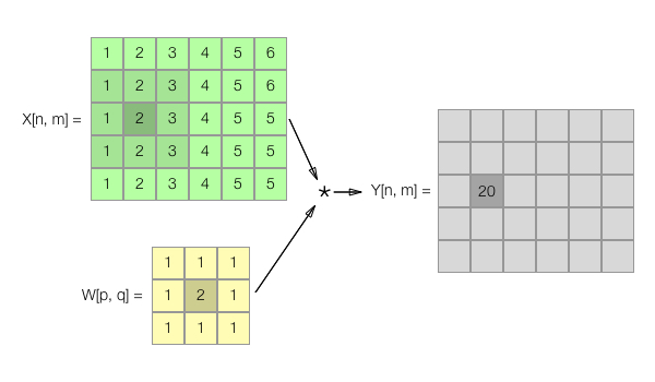 Convolutional Neural Networks in iOS and macOS - iOS Development