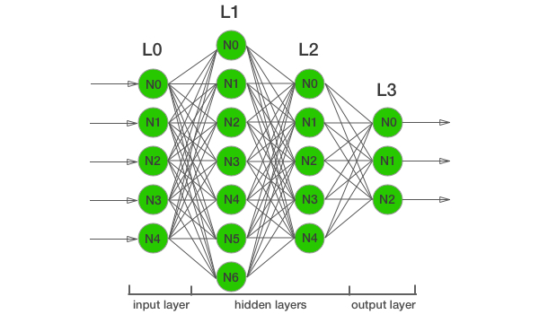 Fully Connected Neural Network