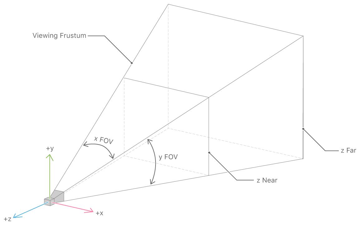 Figure 6. The camera frustum.