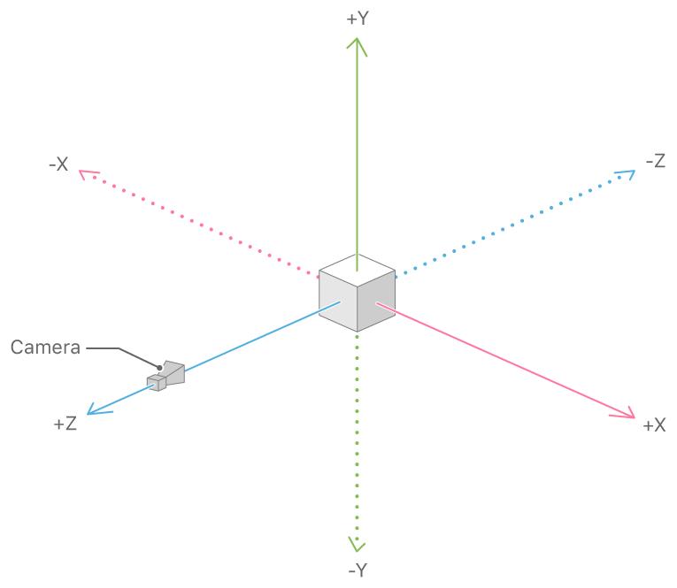 Figure 1. SceneKit coordinate system.